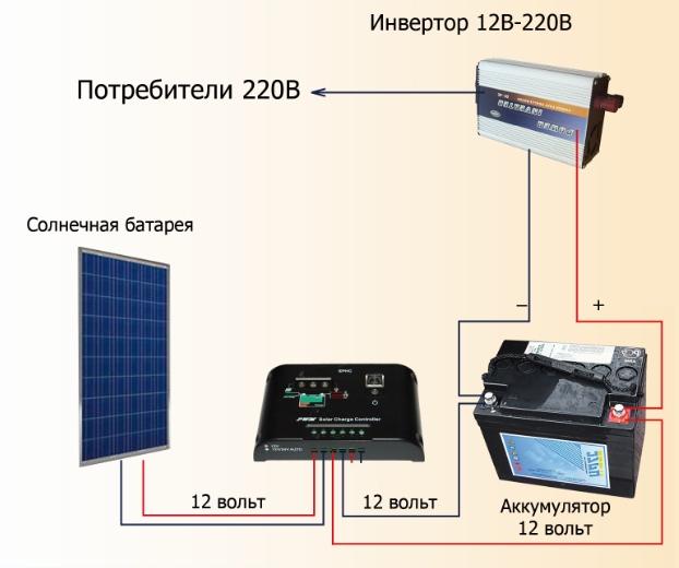 Солнечная электростанция для дачи своими руками